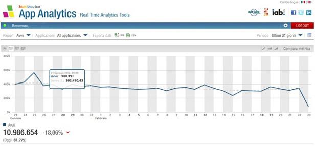 ShinyStat App Analytics - Avvii