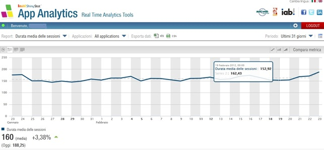"ShinyStat App Analytics - Grafico ""Durata media sessioni"""