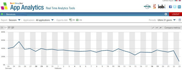 ShinyStat App Analytics - Sessioni