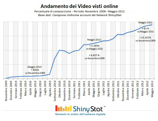 Andamento dei video visti (Base dati: ShinyStat)