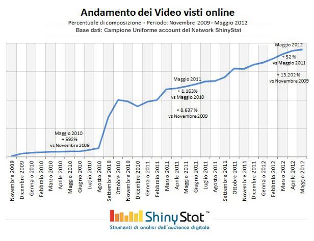 Andamento dei video visti (Base dati: ShinyStat)