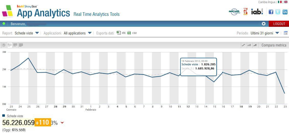 ShinyStat App Analytics - Schede viste