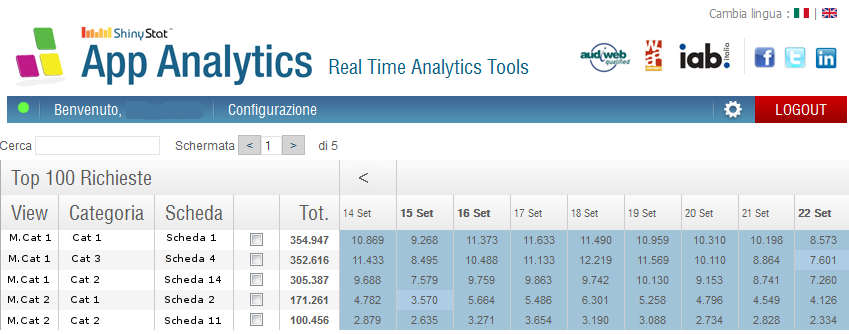 ShinyStat App Analytics - Dettaglio Schede