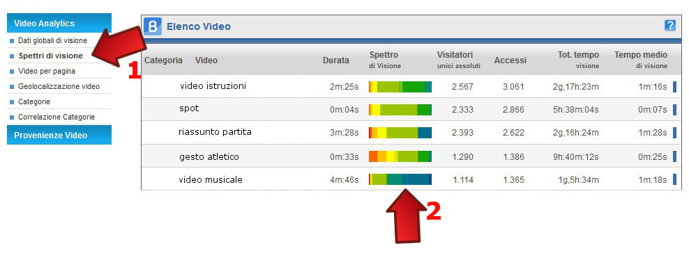 ShinyStat Video Analytics - Spettri di visione
