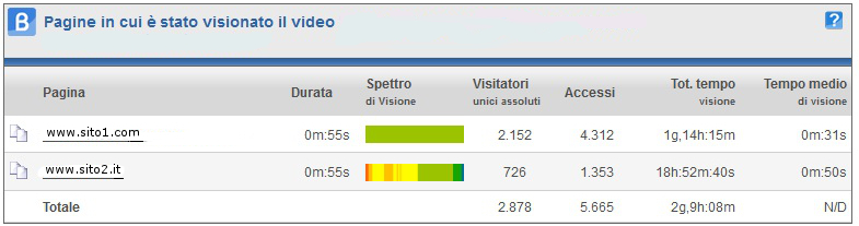 ShinyStat Video Analytics - Spettri di visione per url