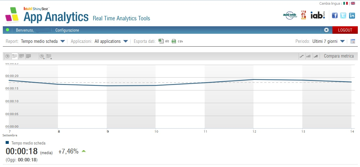ShinyStat App Analytics - Tempo Medio per Scheda