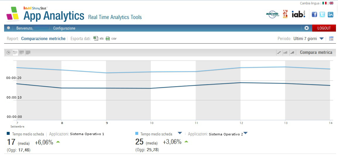 ShinyStat App Analytics - Tempo Medio Scheda Comparata