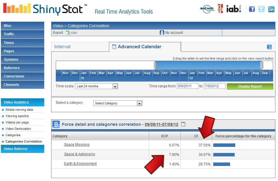 ShinyStat Video Analytics - EPC & CF