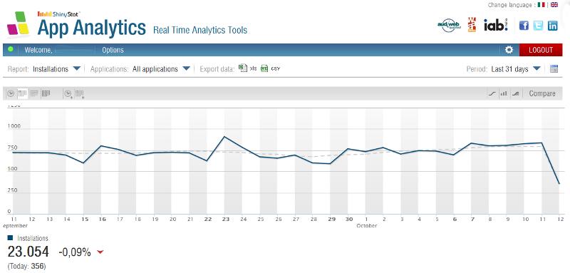 ShinyStat App Analytics - Installation vs Download