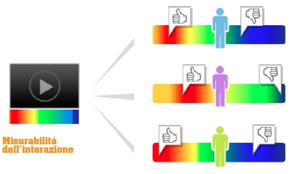 ShinyStat Video Analytics - Misurabilità dell'interazione
