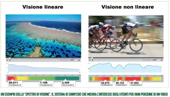 ShinyStat Video Analytics - Esempio di come lo Spettro di visione consenta di comprendere se il video ha avuto una visione lineare o non lineare
