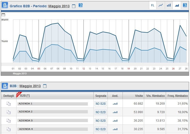 ShinyStat Web Analytics - Visite B2B