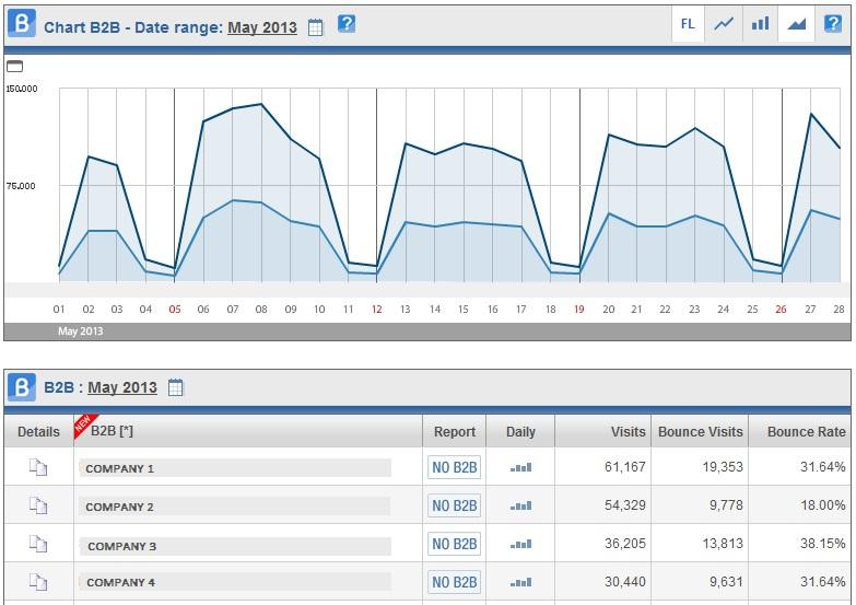 ShinyStat Web Analytics - B2B Chart
