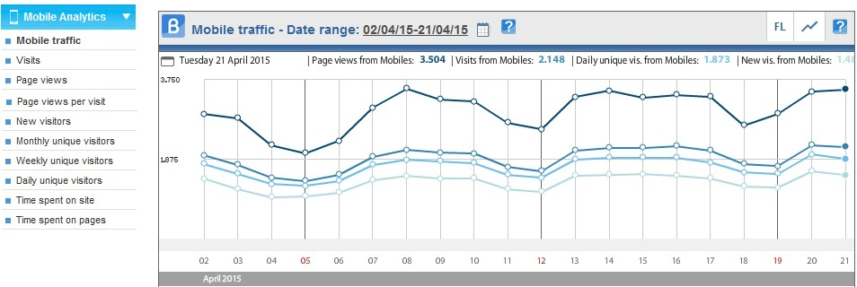ShinyStat™ Mobile Analytics - The new tool to evaluate mobile-user behavior on your site