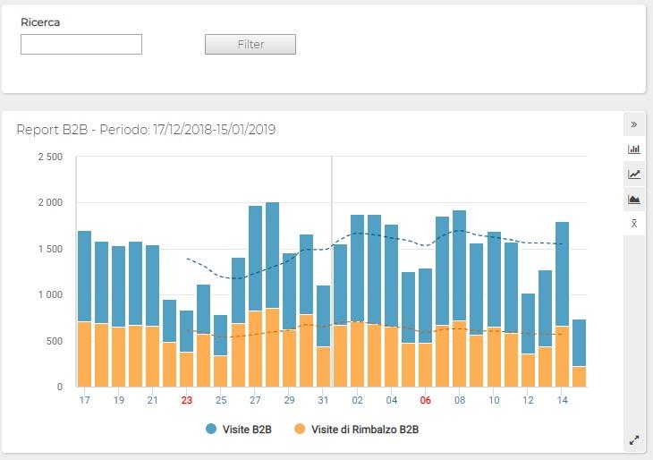 ShinyStat Web Analytics - Modulo B2B - Grafico