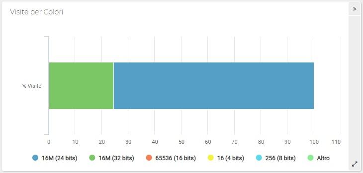 Report ShinyStat - Sistemi - Visite per Colori (Grafico a barre in pila)
