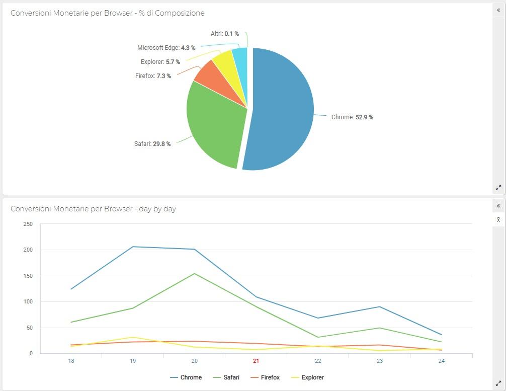 ShinyStat - Conversioni monetarie per browser - Grafico a torta e Andamento