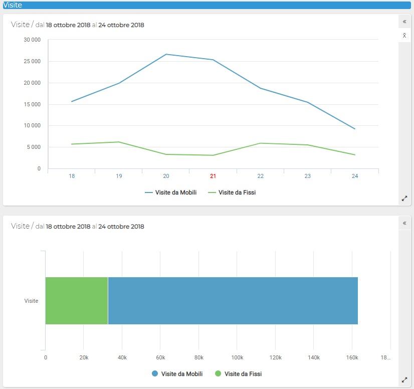 Conversioni Monetarie - Visite da Desktop vs Mobile