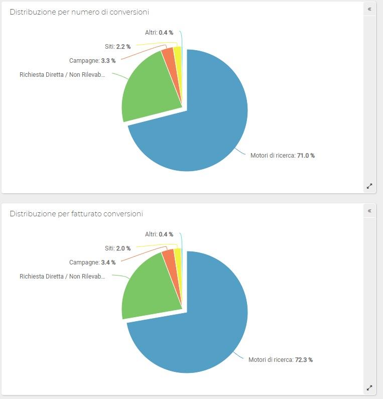 Report ShinyStat - Conversioni Monetarie - Provenienza conversioni (Grafici)