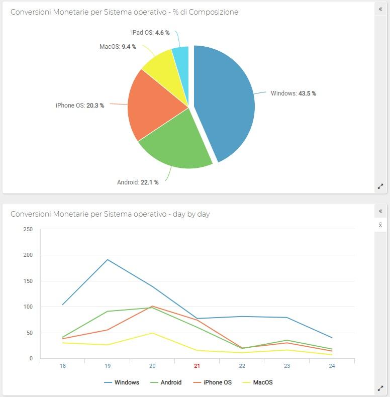ShinyStat - Conversioni monetarie per Sistemi Operativi - Grafico a torta e Andamento