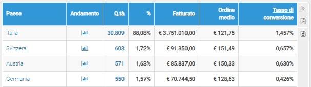 Report ShinyStat - Conversioni Monetarie da Paesi - Tabella