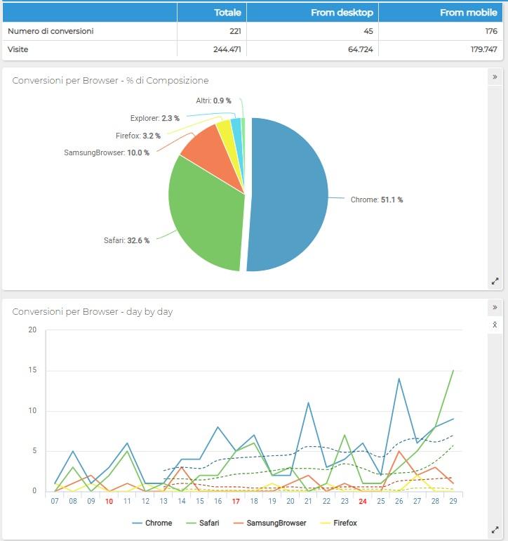 ShinyStat - Conversioni non monetarie per browser - Grafico a torta e Grafico a linee (Andamento)