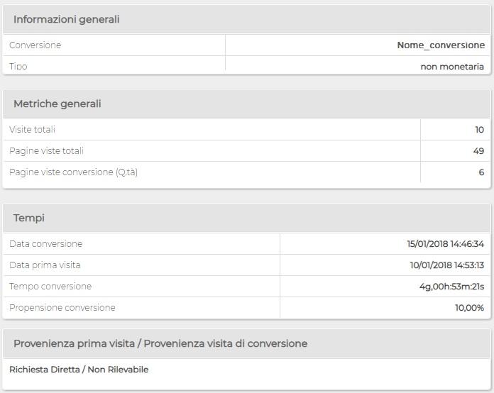 Report ShinyStat - Conversioni Non Monetarie - Elenco delle conversioni - Dettaglio singola conversione