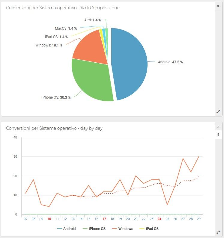 ShinyStat - Conversioni non monetarie per Sistemi Operativi - Grafico a torta e Grafico a linee (Andamento)