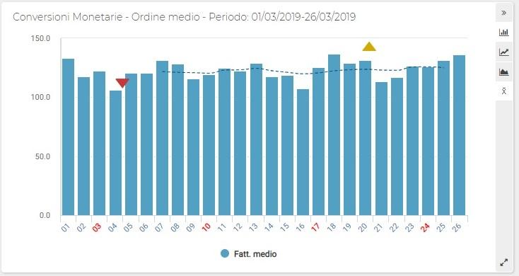 Report ShinyStat - Conversioni Monetarie - Ordine medio (Grafico)