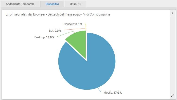 ShinyStat Debug - Dettagli relativi al singolo messaggio di errore - Percentuale di composizione per Dispositivi