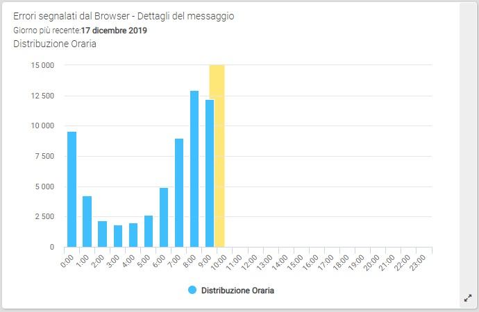 ShinyStat Debug - Dettagli relativi al singolo messaggio di errore - Andamento orario