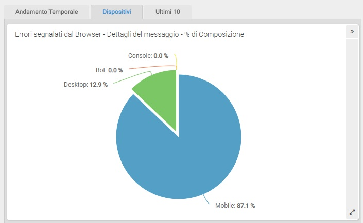 ShinyStat Debug - Generale - Dettagli: Dispositivi - Percentuale di composizione