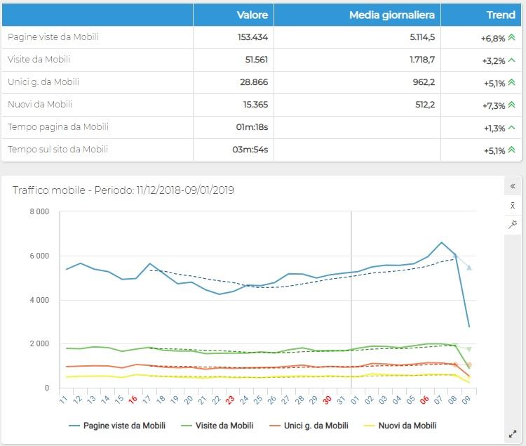 ShinyStat Mobile Analytics - Traffico da dispositivi mobili - Grafico