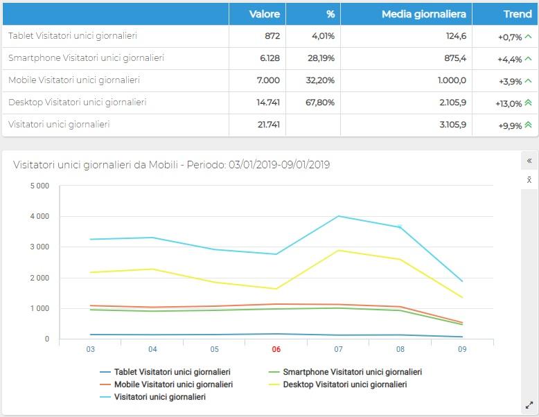 ShinyStat Mobile Analytics - Visitatori/Browser unici giornalieri da dispositivi mobili - GRAFICO