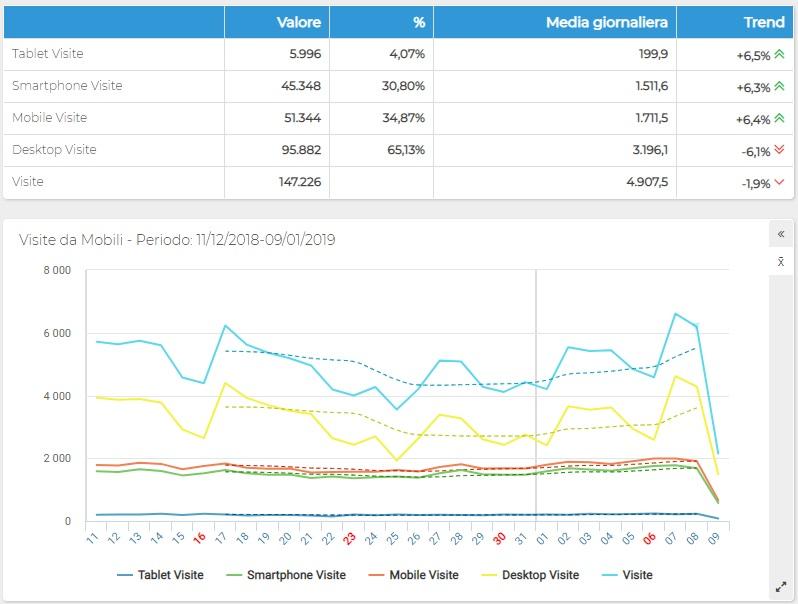 ShinyStat Mobile Analytics - Visite da dispositivi mobili - Grafico