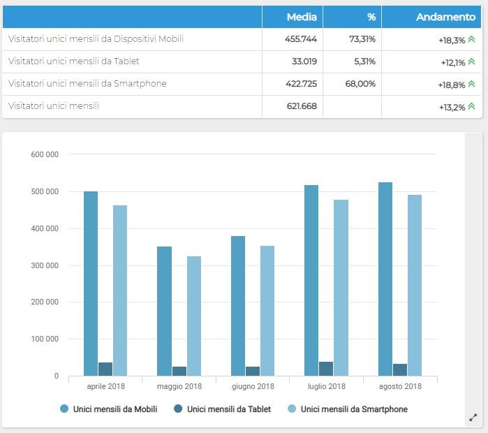 ShinyStat Mobile Analytics - Visitatori/Browser unici mensili da dispositivi mobili