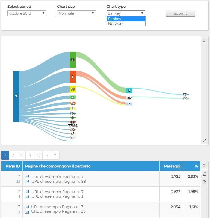 Report ShinyStat - Pagine - Percorsi > Dettagli- Grafico